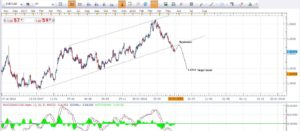 Daily Time Frame EURCAD Technical Chart