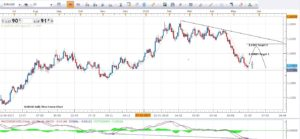 Daily Time Frame Technical Chart